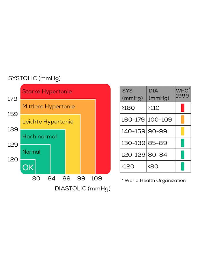Polsbloeddrukmeter SBC 15 voor een nauwkeurige meting