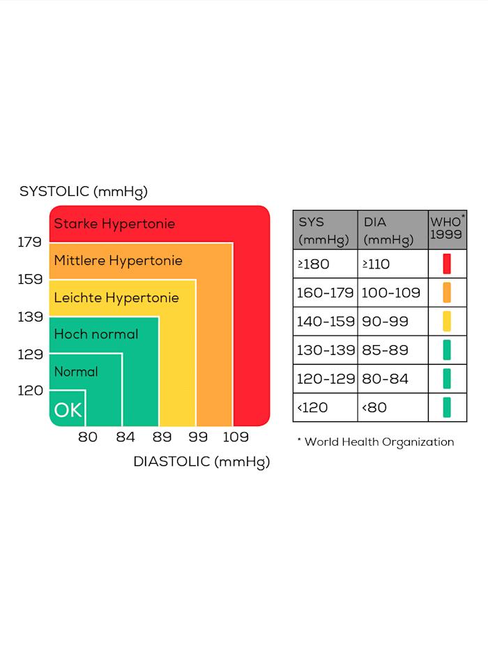 BC 30 Bloeddrukmeter voor meting aan de pols