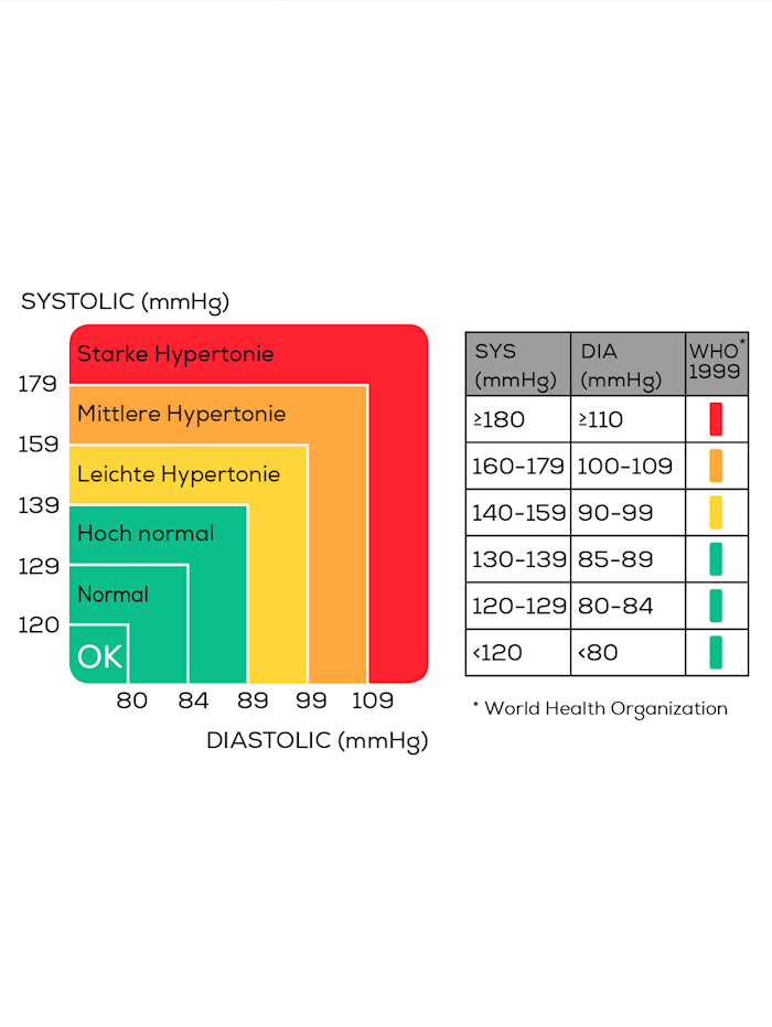 Bloeddrukmeter BM 35 voor een nauwkeurige meting