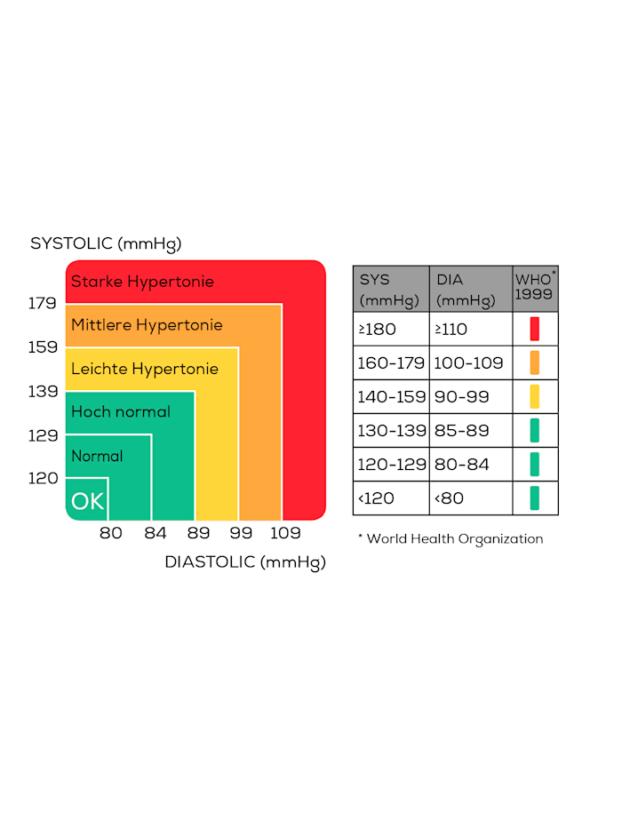 SBM 22-blodtrykksmåler for overarmen -automatisk-
